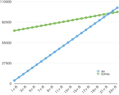 auとIIJmioの料金グラフ